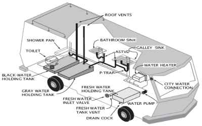 How To Dump Rv Waste At Home Rv Sewer Hookup